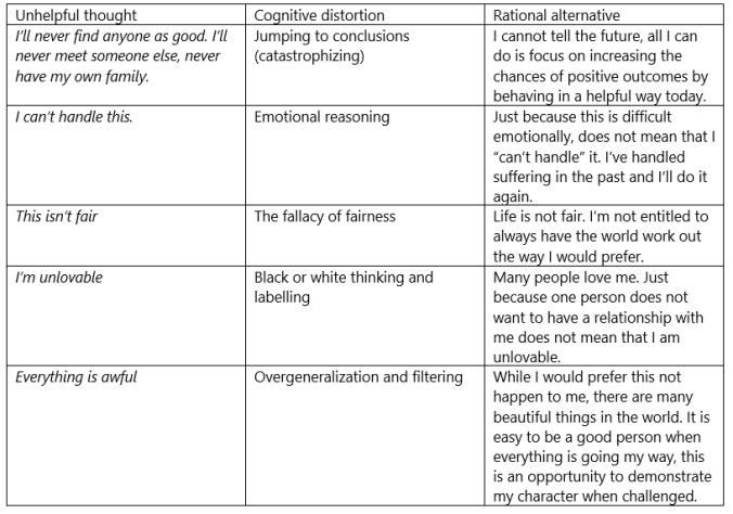 Cog distortions example