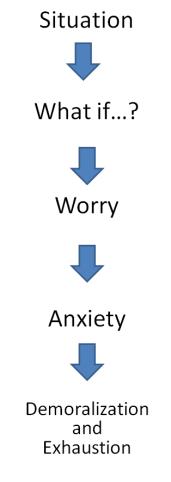 Cognitive model of GAD
